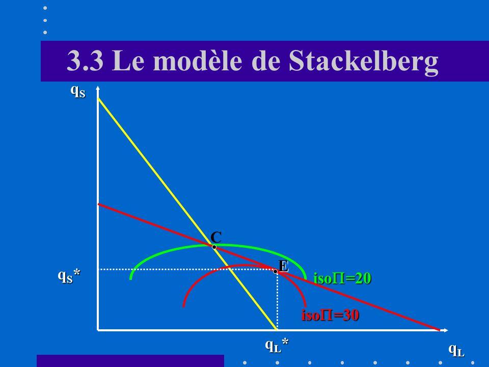 3.3 Le modèle de Stackelberg