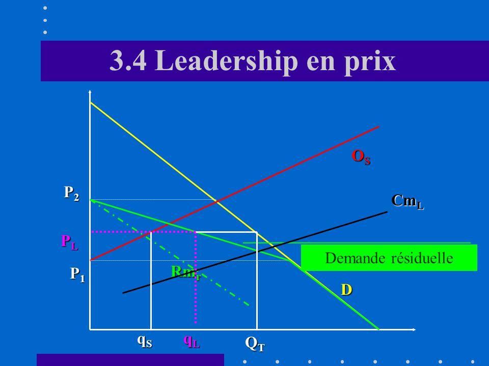 3.4 Leadership en prix OS P2 CmL PL Demande résiduelle P1 Rmr D qS qL