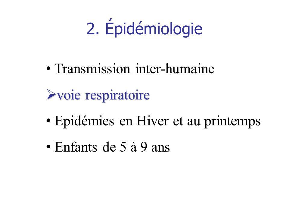 2. Épidémiologie Transmission inter-humaine voie respiratoire