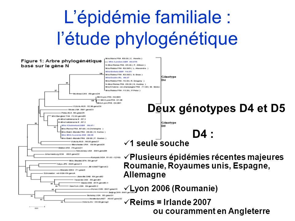 L'épidémie familiale : l'étude phylogénétique
