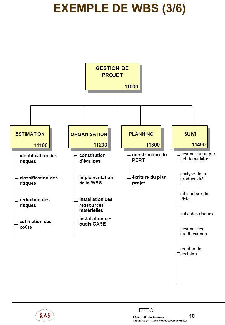 EXEMPLE DE WBS (3/6) FIIFO GESTION DE PROJET 11000 11100 11200 11300