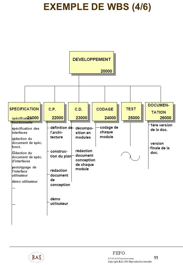 EXEMPLE DE WBS (4/6) FIIFO DEVELOPPEMENT 20000 21000 22000 23000 24000