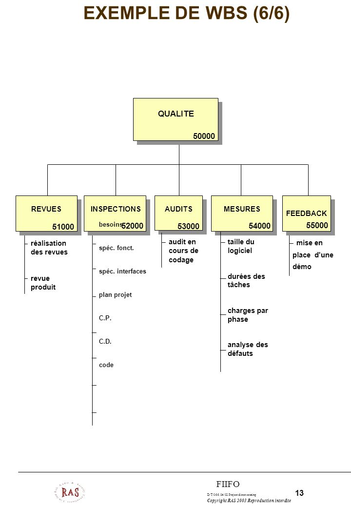 EXEMPLE DE WBS (6/6) FIIFO QUALITE 50000 51000 52000 53000 54000 55000