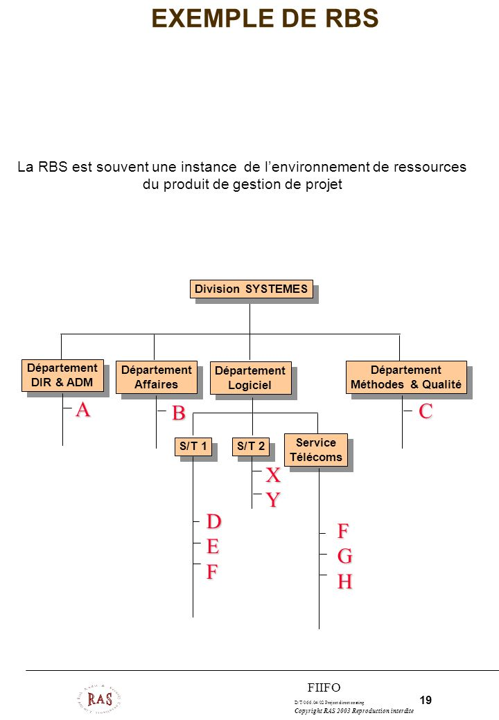 EXEMPLE DE RBS A B C X Y D F E G F H