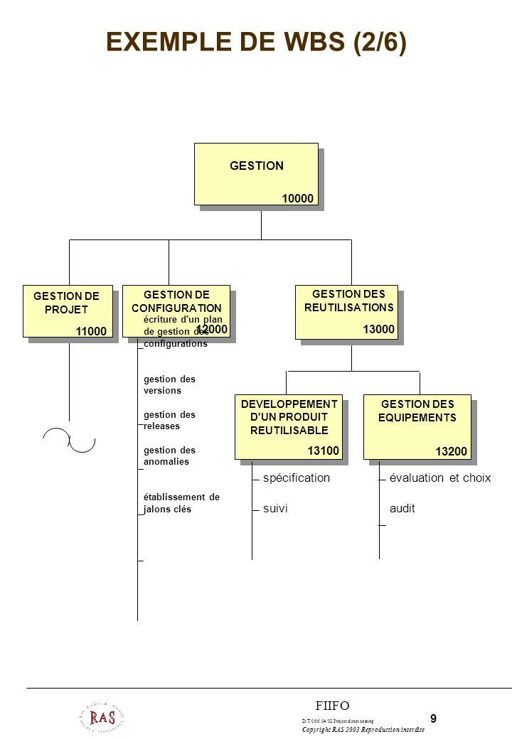 EXEMPLE DE WBS (2/6) FIIFO GESTION 10000 11000 12000 13000 13100 13200