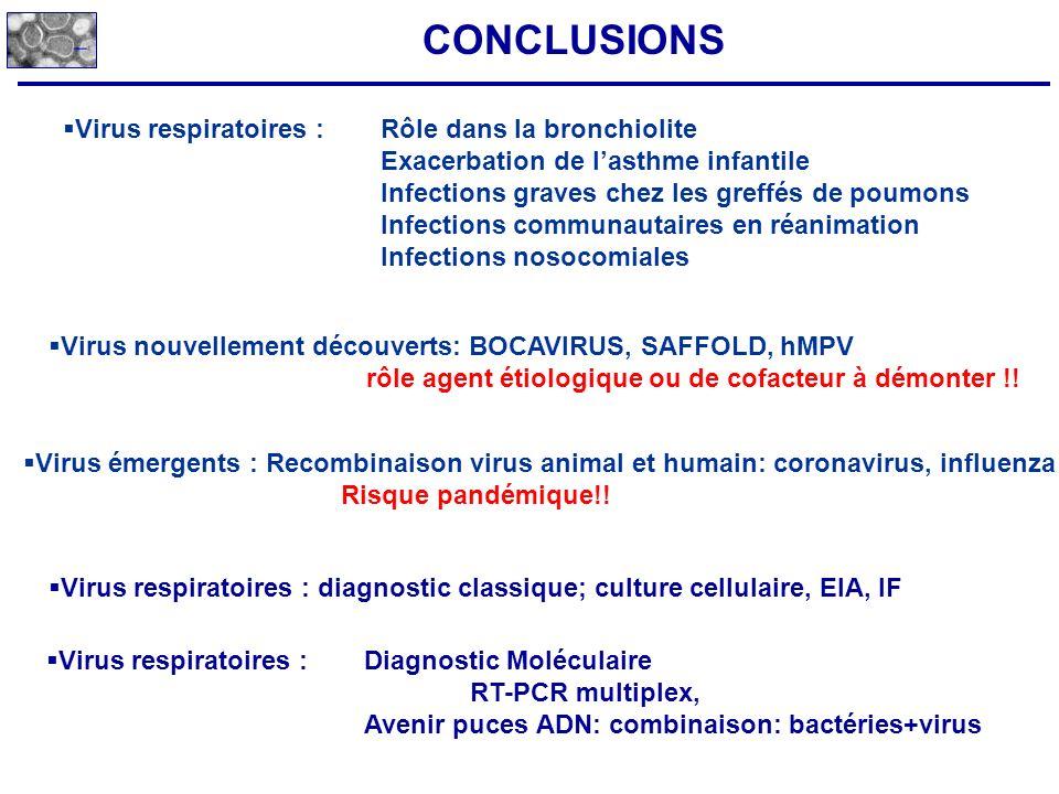 CONCLUSIONS Virus respiratoires : Rôle dans la bronchiolite