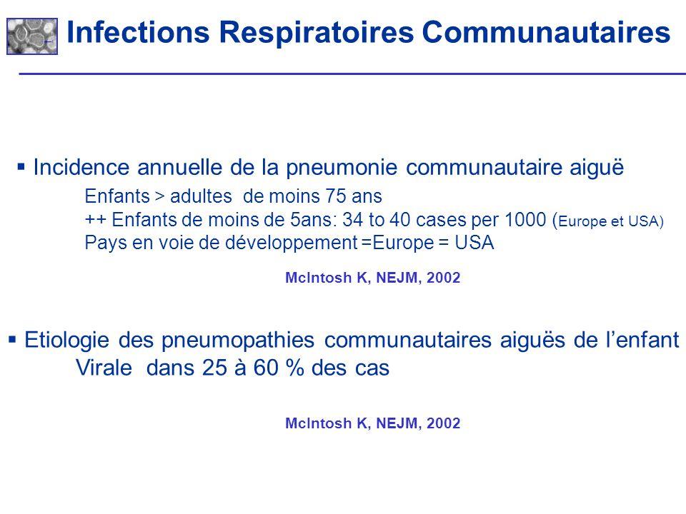 Infections Respiratoires Communautaires