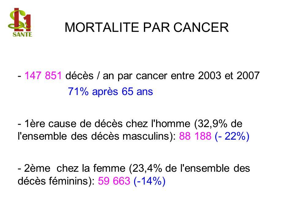 MORTALITE PAR CANCER - 147 851 décès / an par cancer entre 2003 et 2007. 71% après 65 ans.