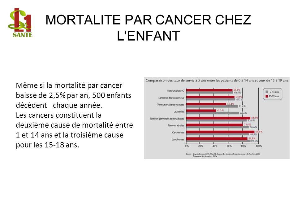 MORTALITE PAR CANCER CHEZ L ENFANT