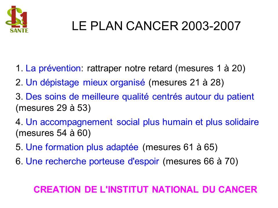 LE PLAN CANCER 2003-2007 1. La prévention: rattraper notre retard (mesures 1 à 20) 2. Un dépistage mieux organisé (mesures 21 à 28)