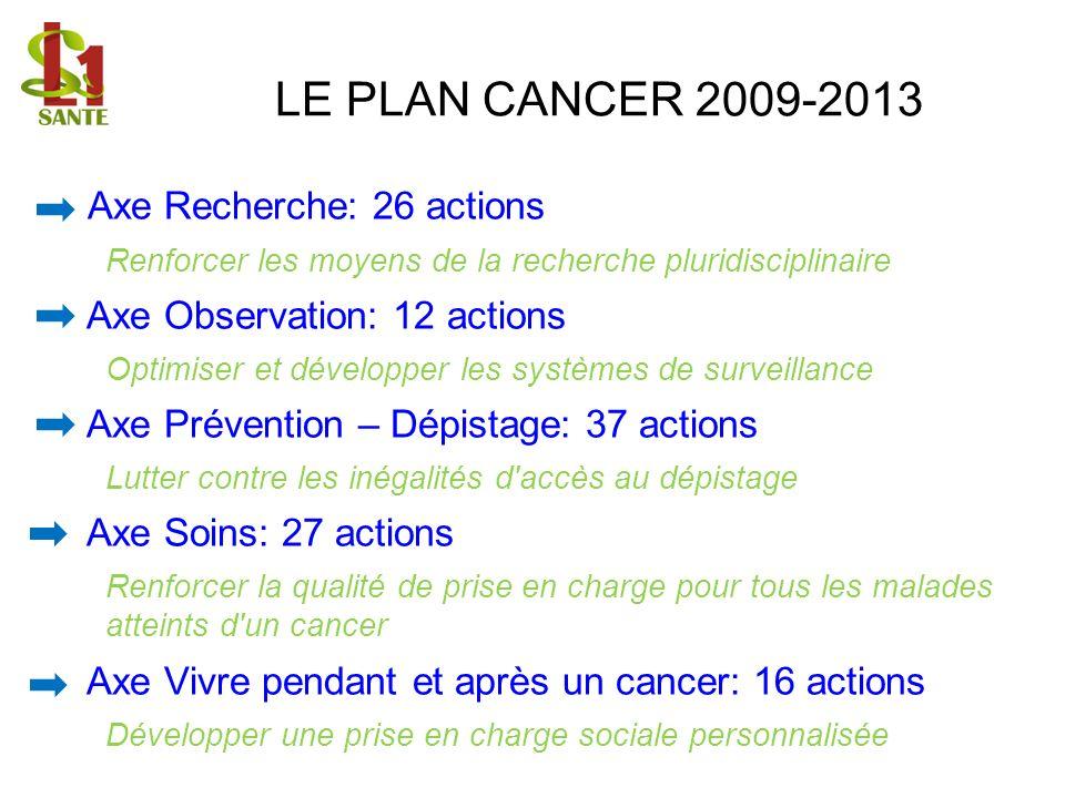 LE PLAN CANCER 2009-2013 Axe Recherche: 26 actions