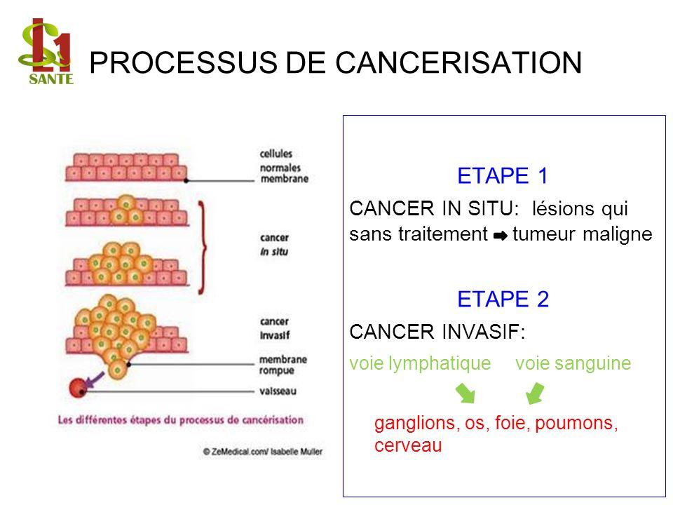 PROCESSUS DE CANCERISATION