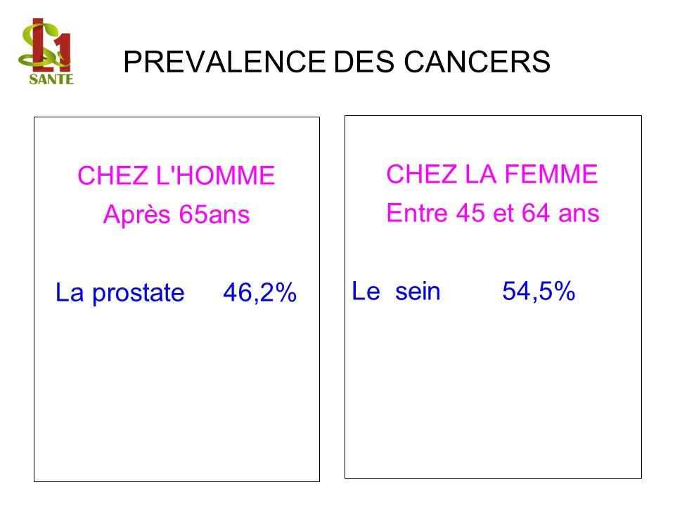 PREVALENCE DES CANCERS
