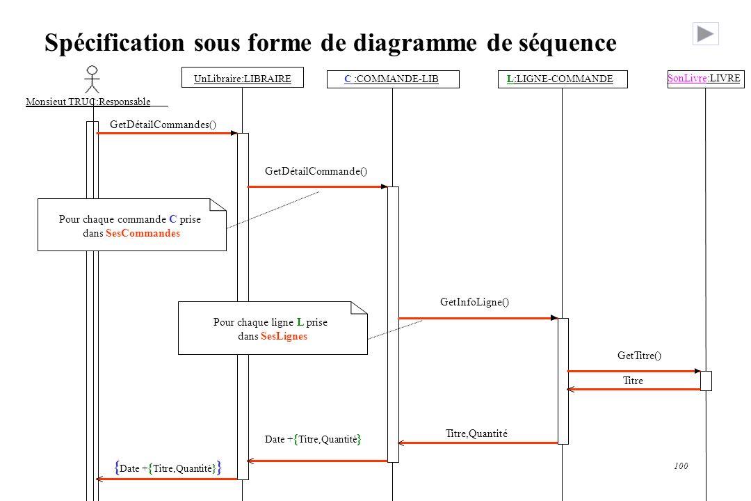 Spécification sous forme de diagramme de séquence