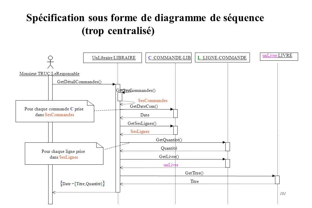 Spécification sous forme de diagramme de séquence (trop centralisé)