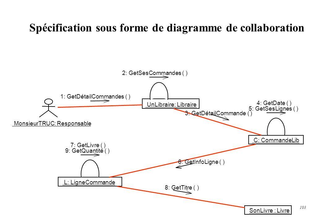 Spécification sous forme de diagramme de collaboration