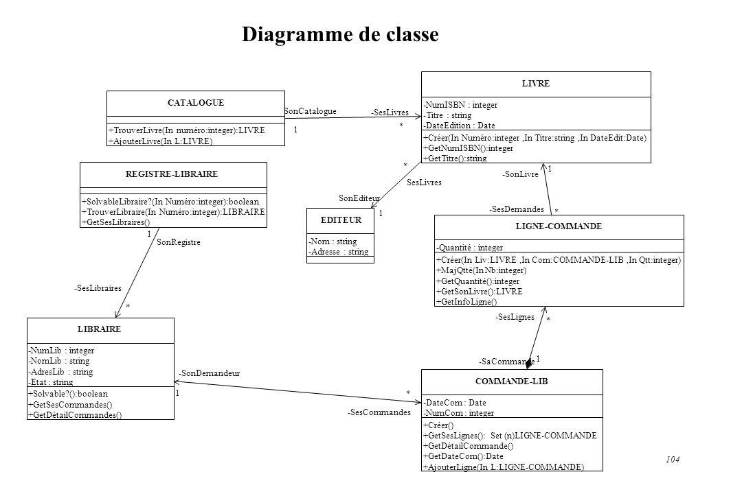 Diagramme de classe CATALOGUE LIVRE LIGNE-COMMANDE COMMANDE-LIB