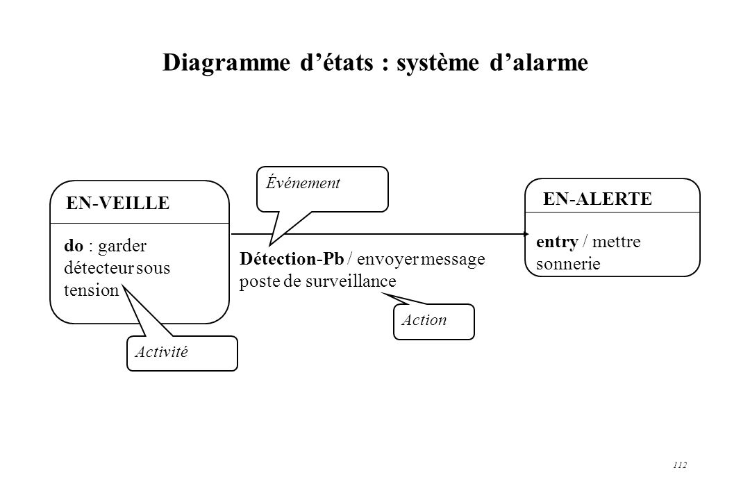 Diagramme d'états : système d'alarme