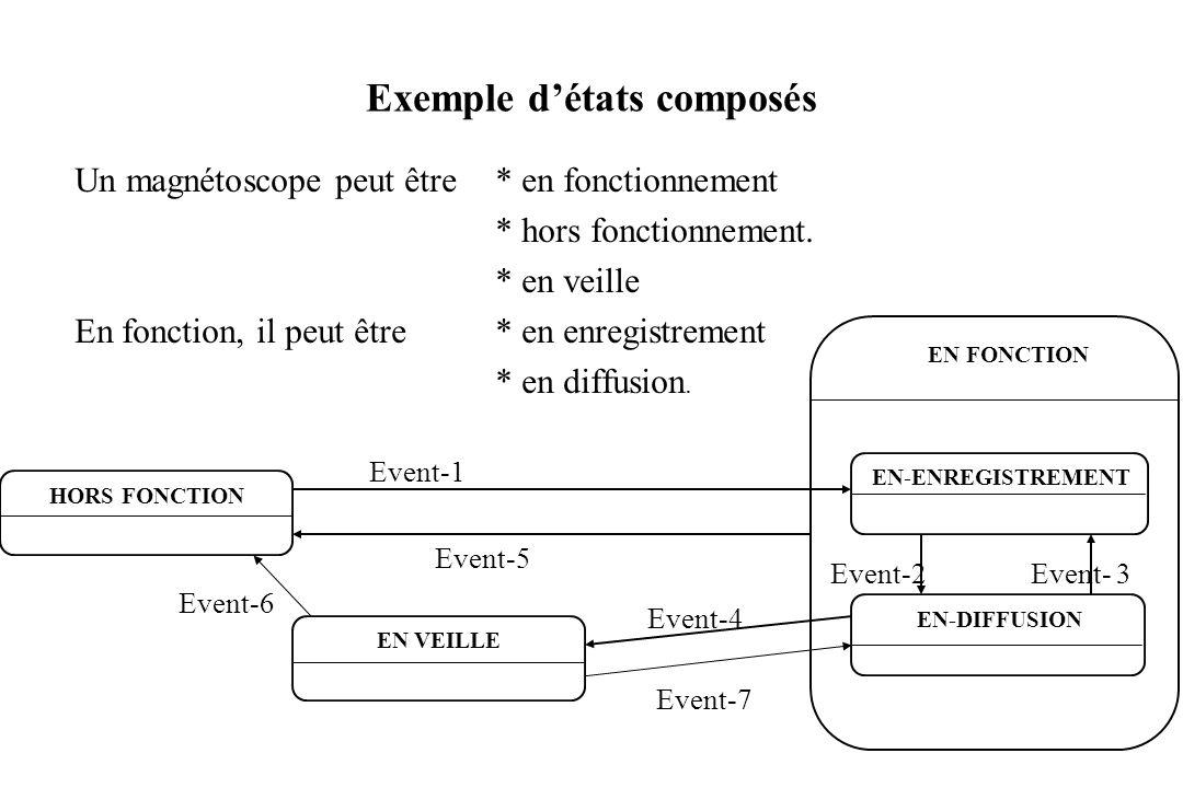 Exemple d'états composés