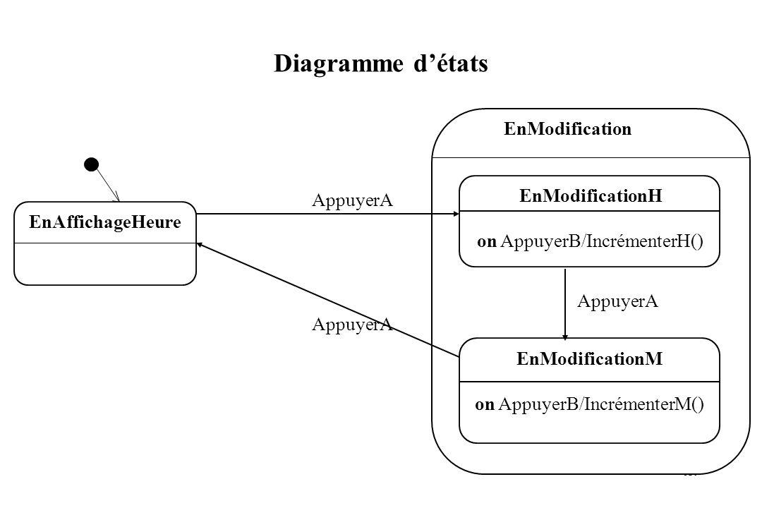 Diagramme d'états EnModification AppuyerA on AppuyerB/IncrémenterH()