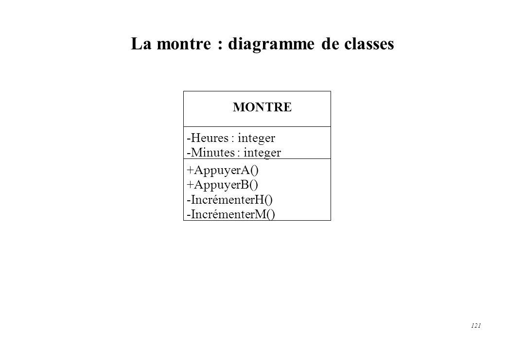 La montre : diagramme de classes