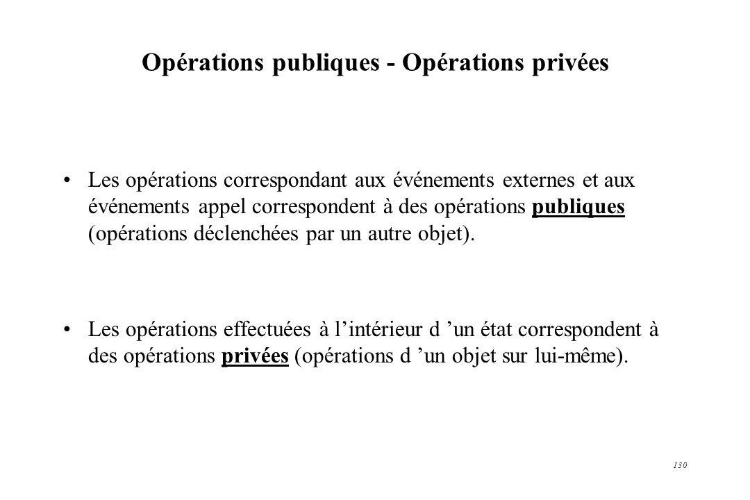 Opérations publiques - Opérations privées