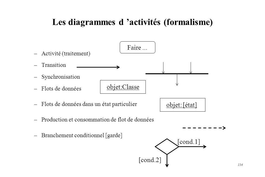 Les diagrammes d 'activités (formalisme)