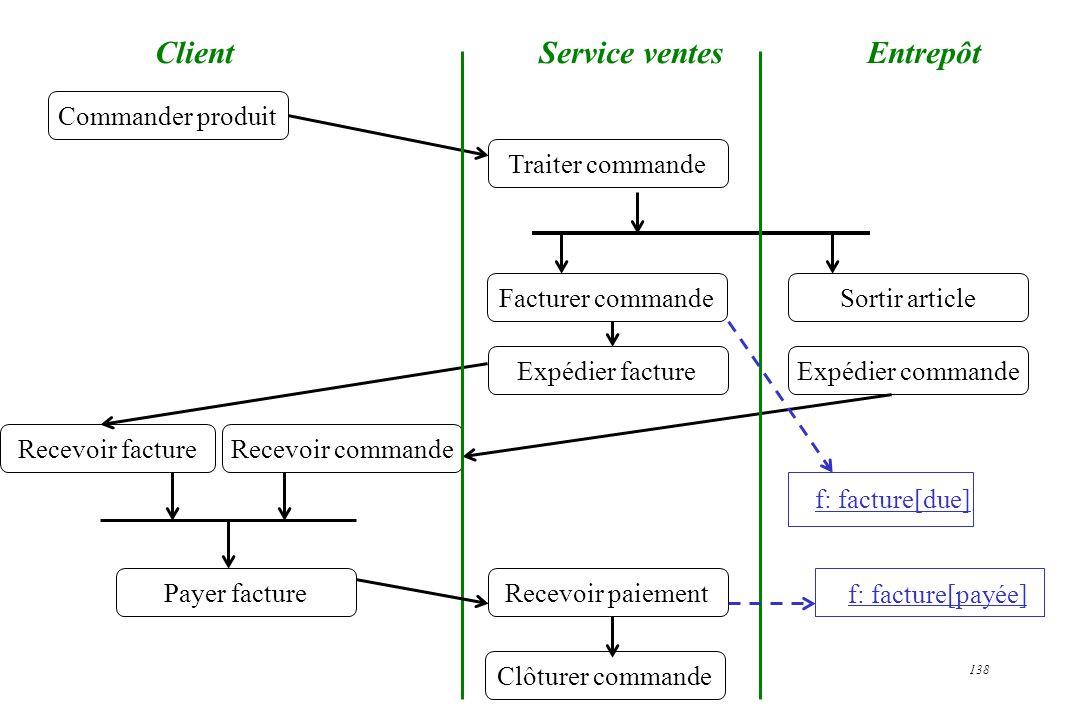 Client Service ventes Entrepôt