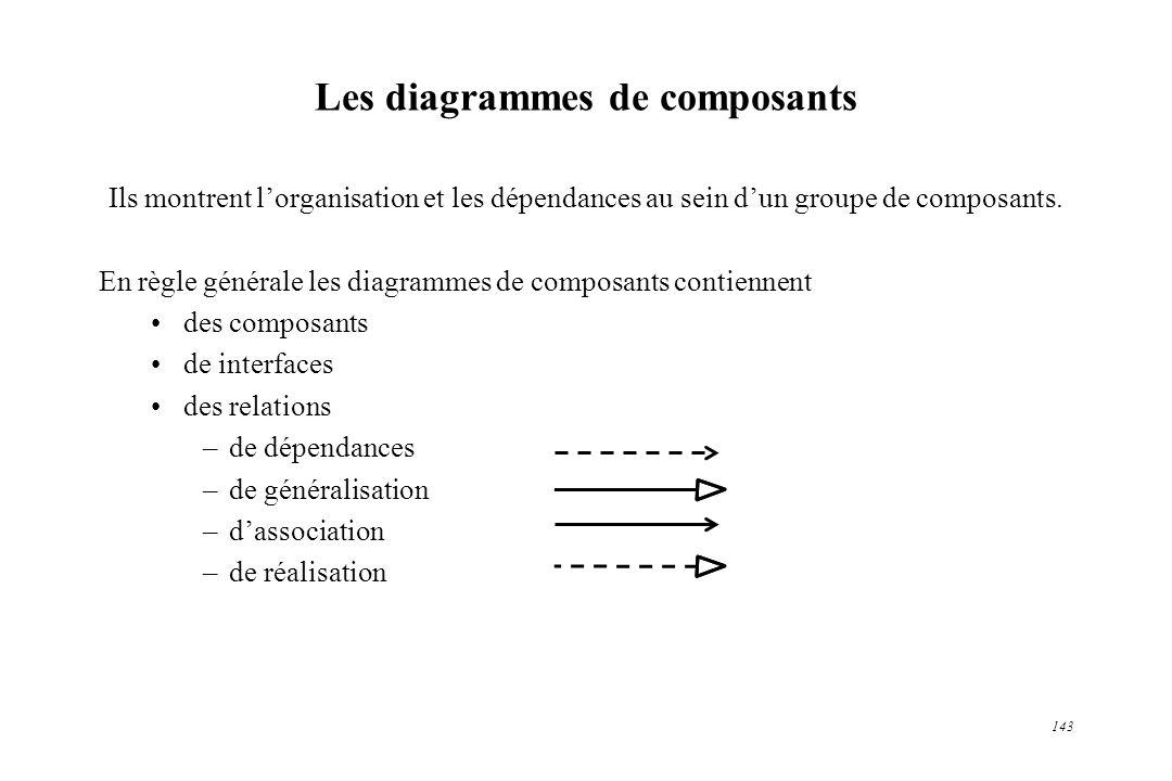 Les diagrammes de composants