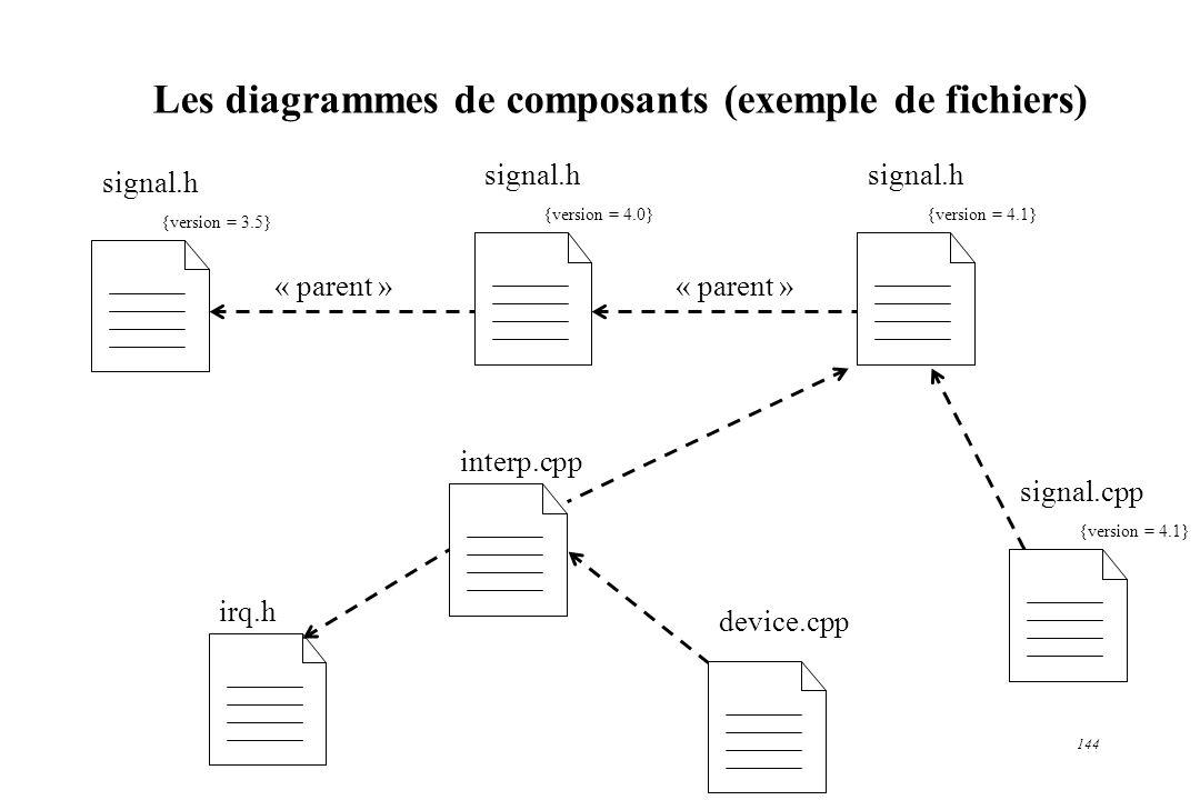 Les diagrammes de composants (exemple de fichiers)
