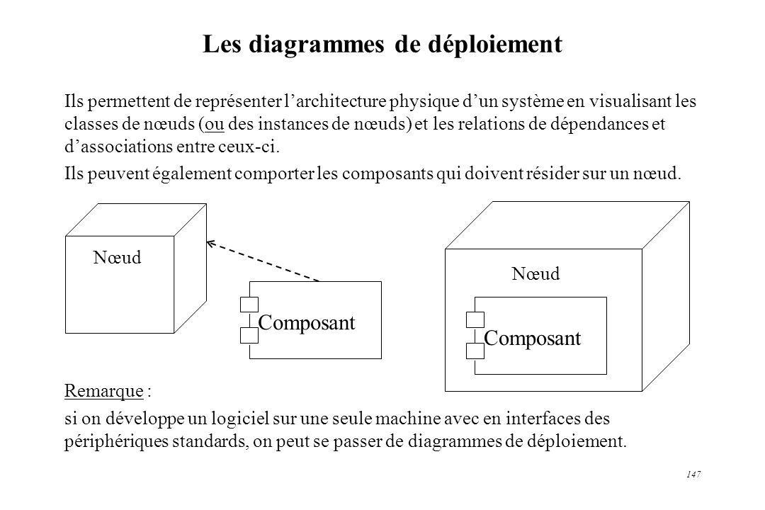 Les diagrammes de déploiement