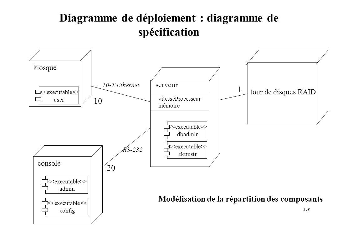 Diagramme de déploiement : diagramme de spécification