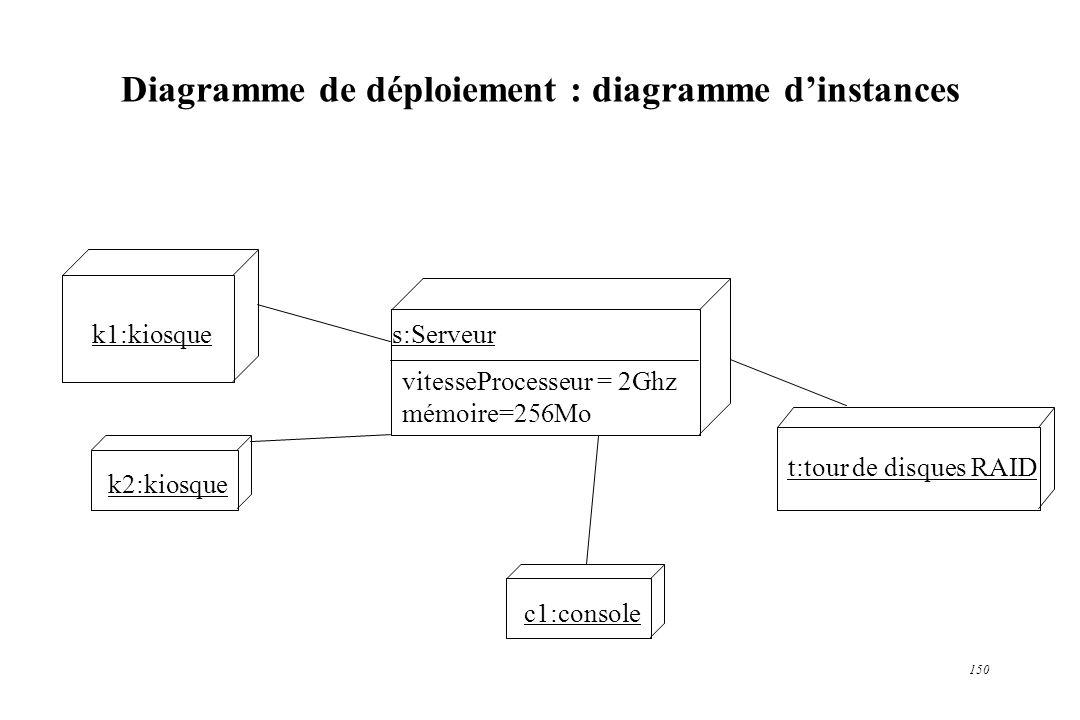 Diagramme de déploiement : diagramme d'instances