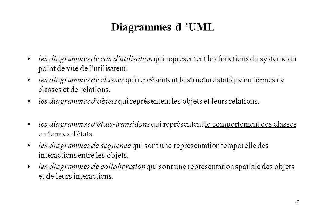 Diagrammes d 'UML les diagrammes de cas d utilisation qui représentent les fonctions du système du point de vue de l utilisateur,