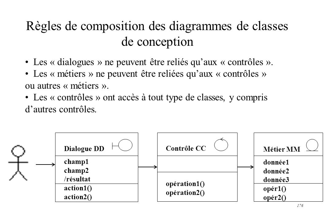 Règles de composition des diagrammes de classes de conception