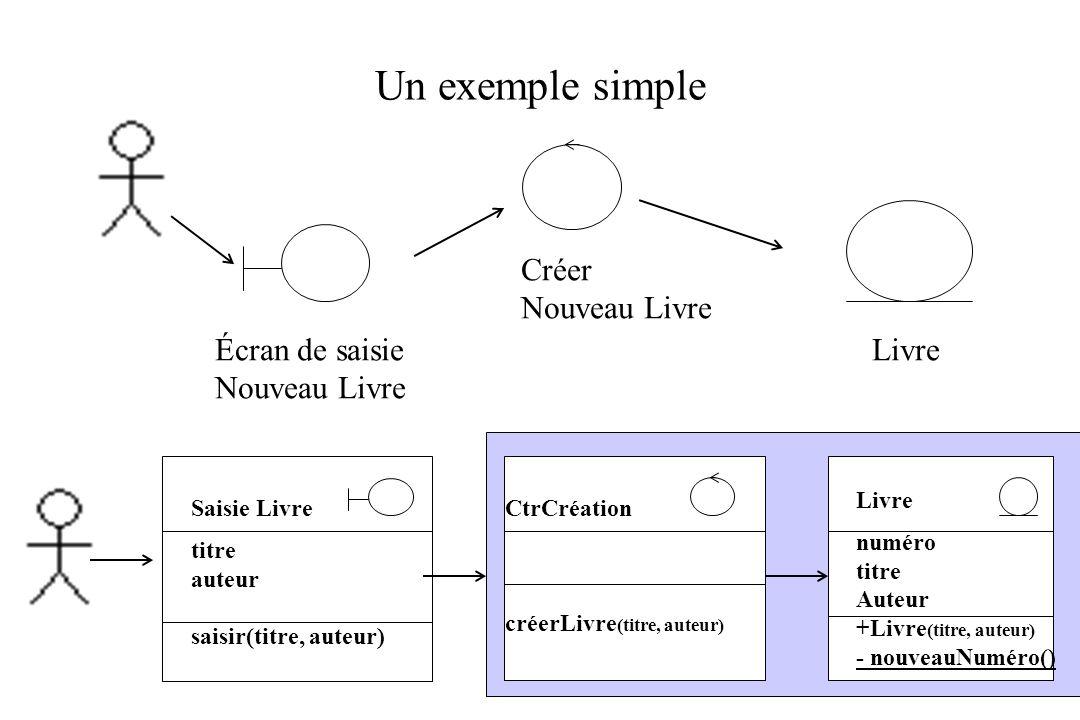Un exemple simple Créer Nouveau Livre Écran de saisie Nouveau Livre