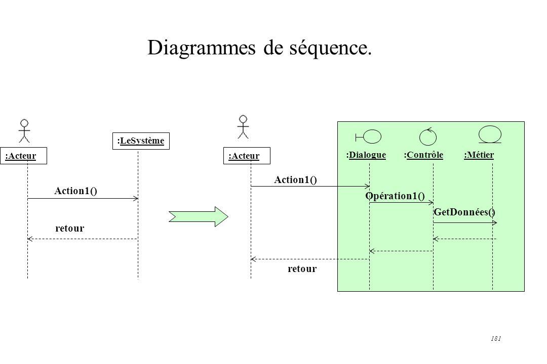 Diagrammes de séquence.