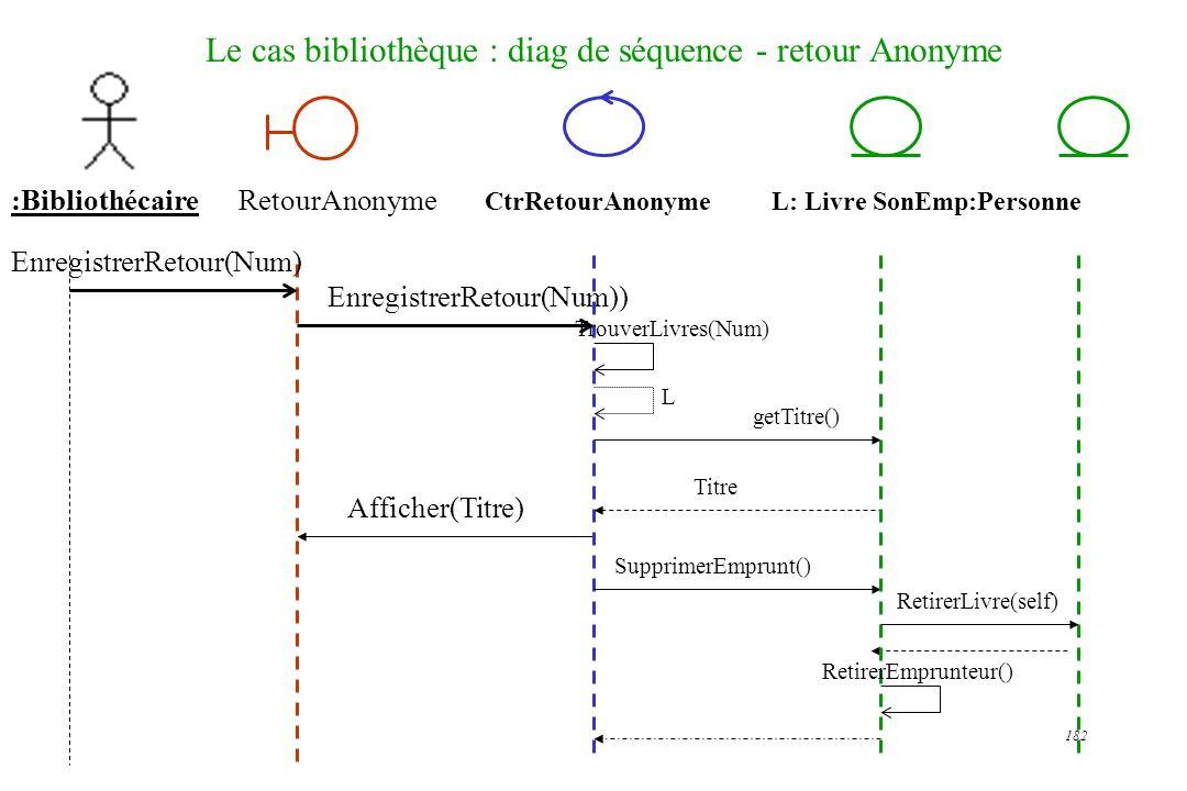 Le cas bibliothèque : diag de séquence - retour Anonyme