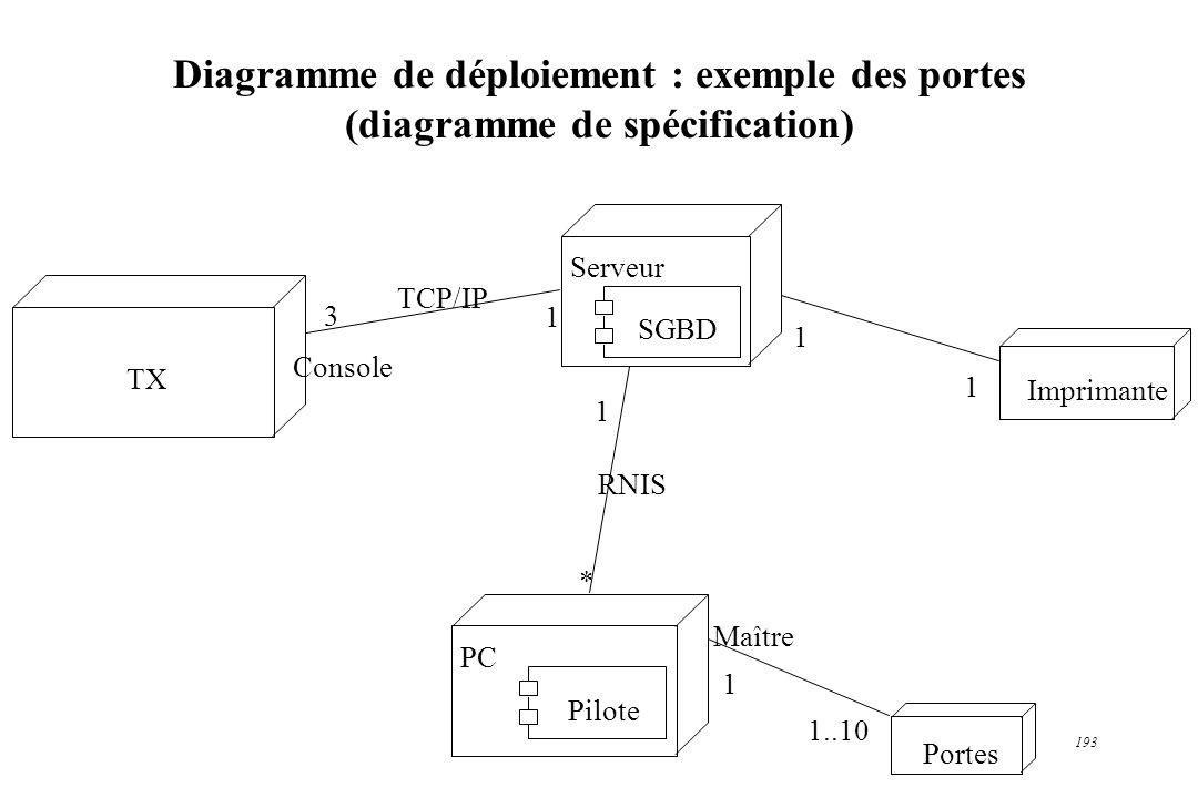 Diagramme de déploiement : exemple des portes (diagramme de spécification)