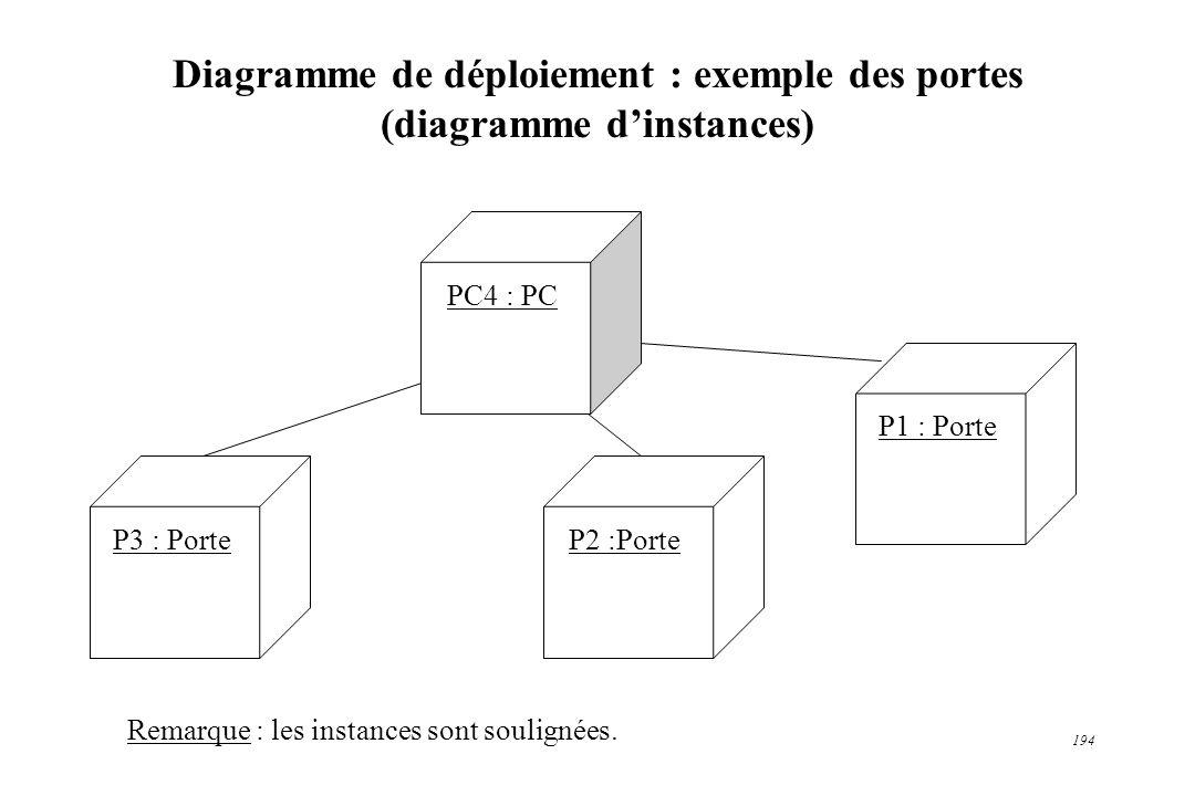 Diagramme de déploiement : exemple des portes (diagramme d'instances)