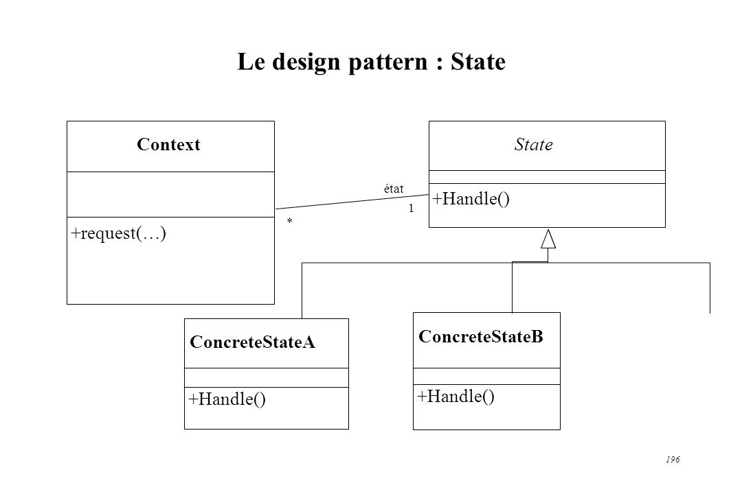 Le design pattern : State