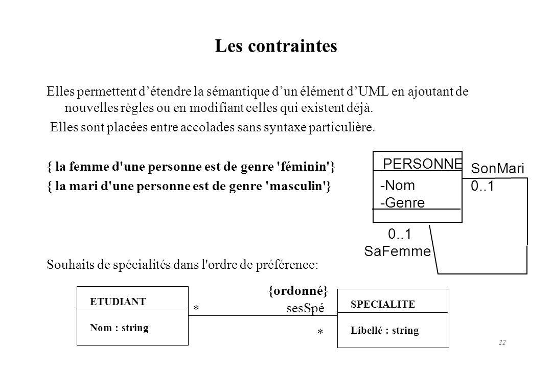 Les contraintes PERSONNE SonMari 0..1 -Nom -Genre 0..1 SaFemme