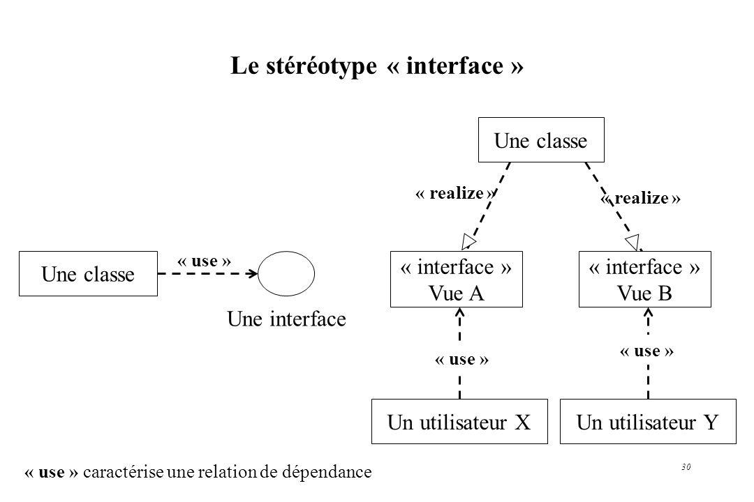 Le stéréotype « interface »