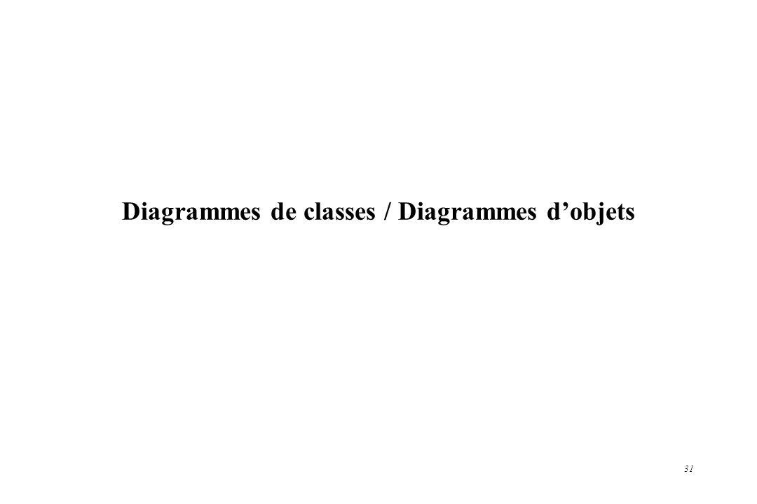 Diagrammes de classes / Diagrammes d'objets