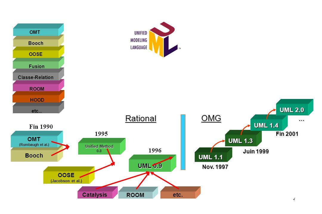 Rational OMG UML 2.0 UML 1.4 Fin 1990 1995 UML 1.3 1996 UML 1.1