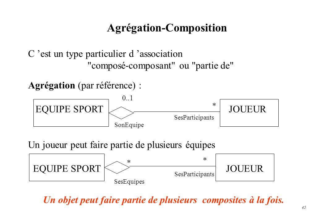 Agrégation-Composition