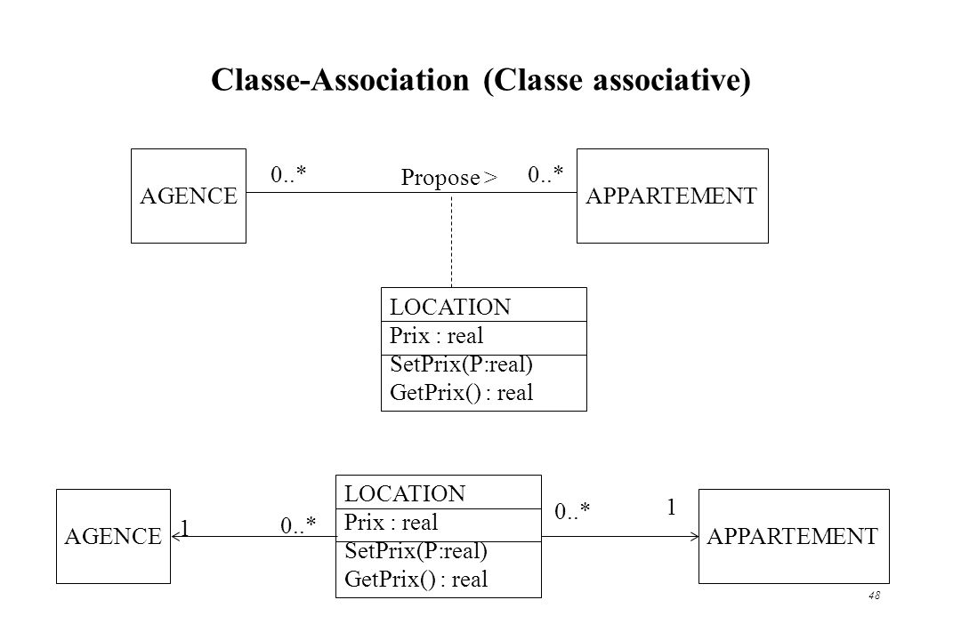 Classe-Association (Classe associative)