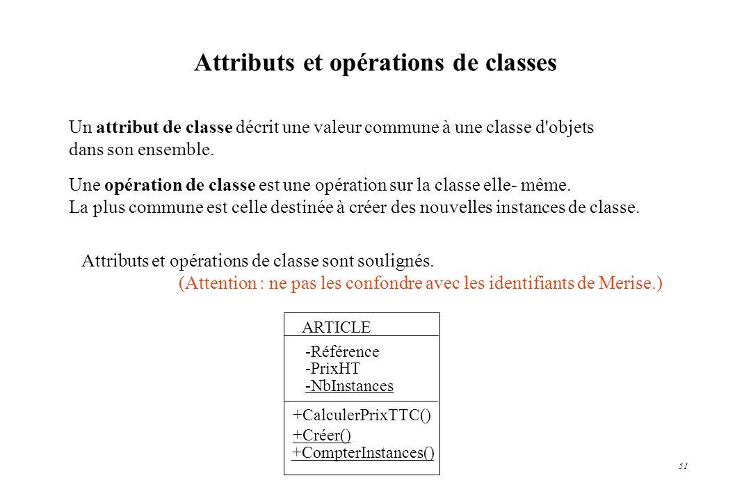 Attributs et opérations de classes