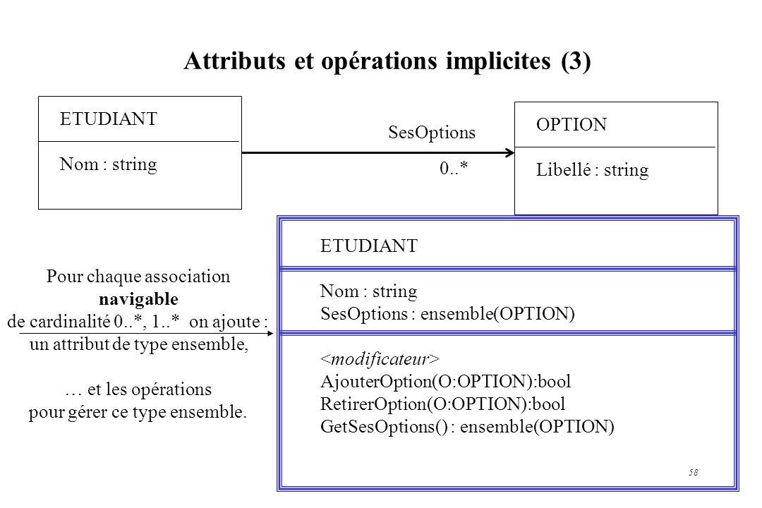 Attributs et opérations implicites (3)