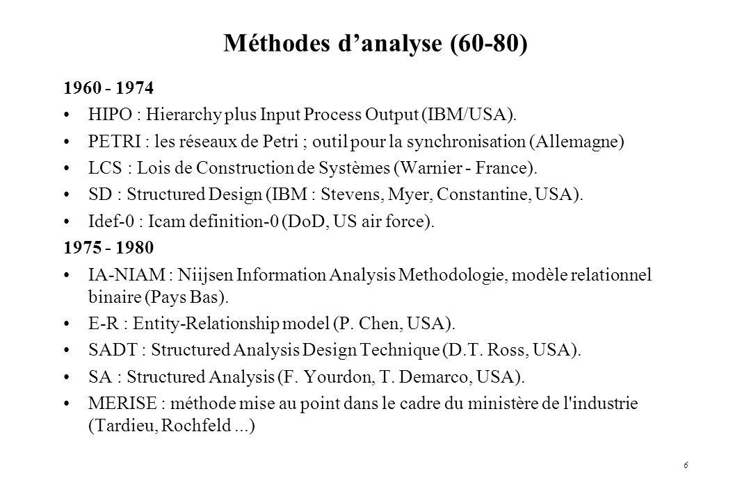 Méthodes d'analyse (60-80)